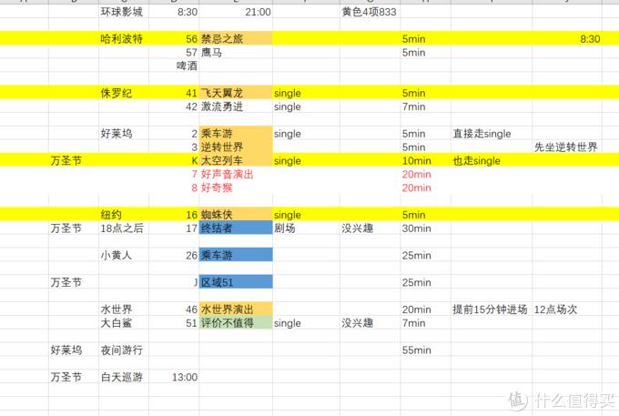 重点游玩信息记录表