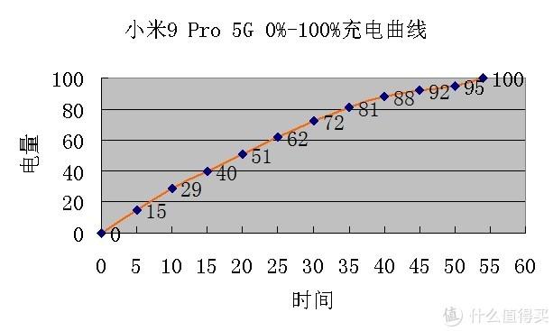 小米9 Pro半个月使用后感:站稳4000元价位,小米成了
