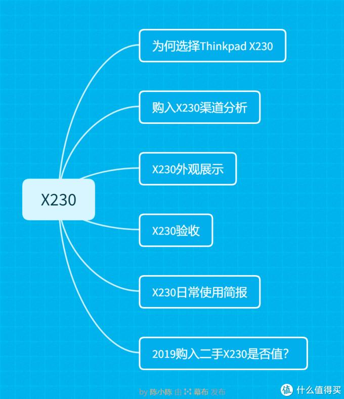 跟风入手Thinkpad X230-让我告诉你到底是否值!