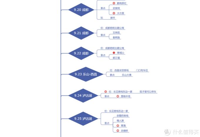 成都-云南