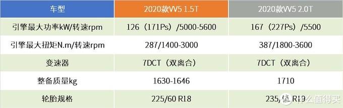 化繁为简,仅推四个配置的2020款WEY VV5该怎么选?