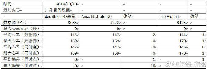 Amazfit 华米运动3 Stratos3 使用体验