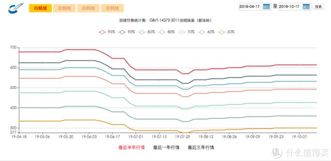 2019年上半年,鹅绒被的生产旺季,95的白鹅绒均价700,比去年涨了27.3%!