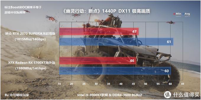 映众RTX 2070 Super冰龙超级版体验,对比RX 5700XT非公
