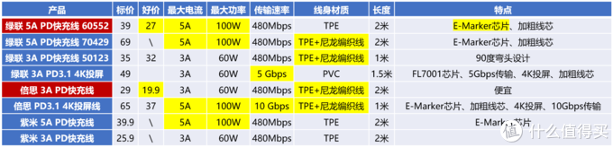 Type-C 公对公数据线选购怎么选?附倍思65W 充电器 双11选购历险记!