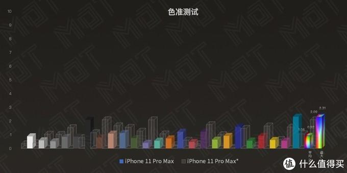 可以,这很 Pro — iPhone 11 Pro Max 屏幕素质报告