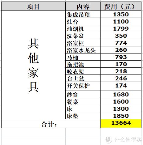三线城市120平8万元装修方案(第五部分)