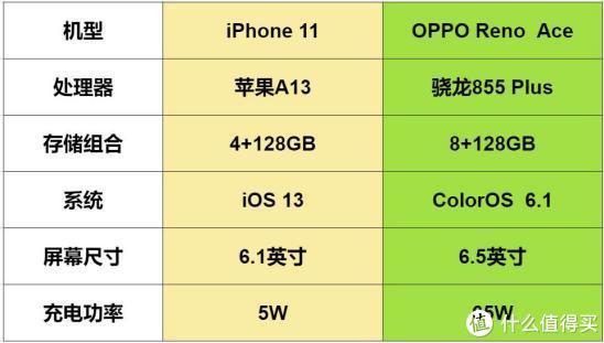 苹果A13对比骁龙855 Plus,这游戏体验差距有点明显