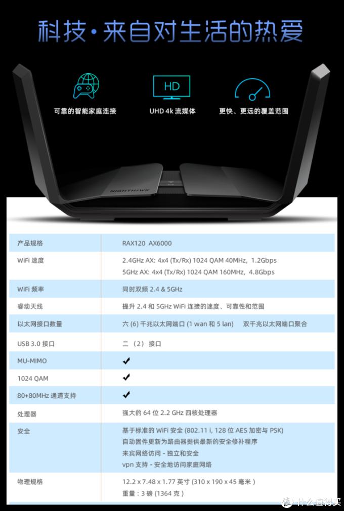 四核处理器、双频4x4MIMO:网件 Nighthawk RAX120 6000MHz WiFI6路由器 发售