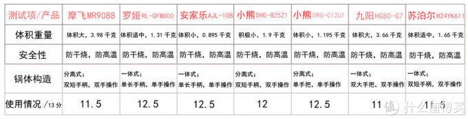 7款神仙颜值的不粘锅使用测评,哪个更适合快节奏生活?