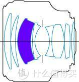F1.2是怎样炼成的?85mm人像镜头设计解析
