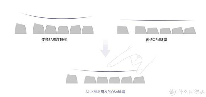 Akko 艾酷 推出 3108v2 机械键盘,OSA球形键帽、三种独特拼色