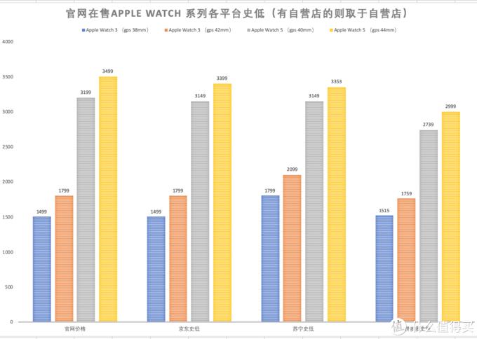 Apple Watch 史低价格