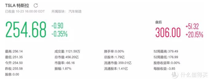 特斯拉Q3财报发布,股价飙升愈20%