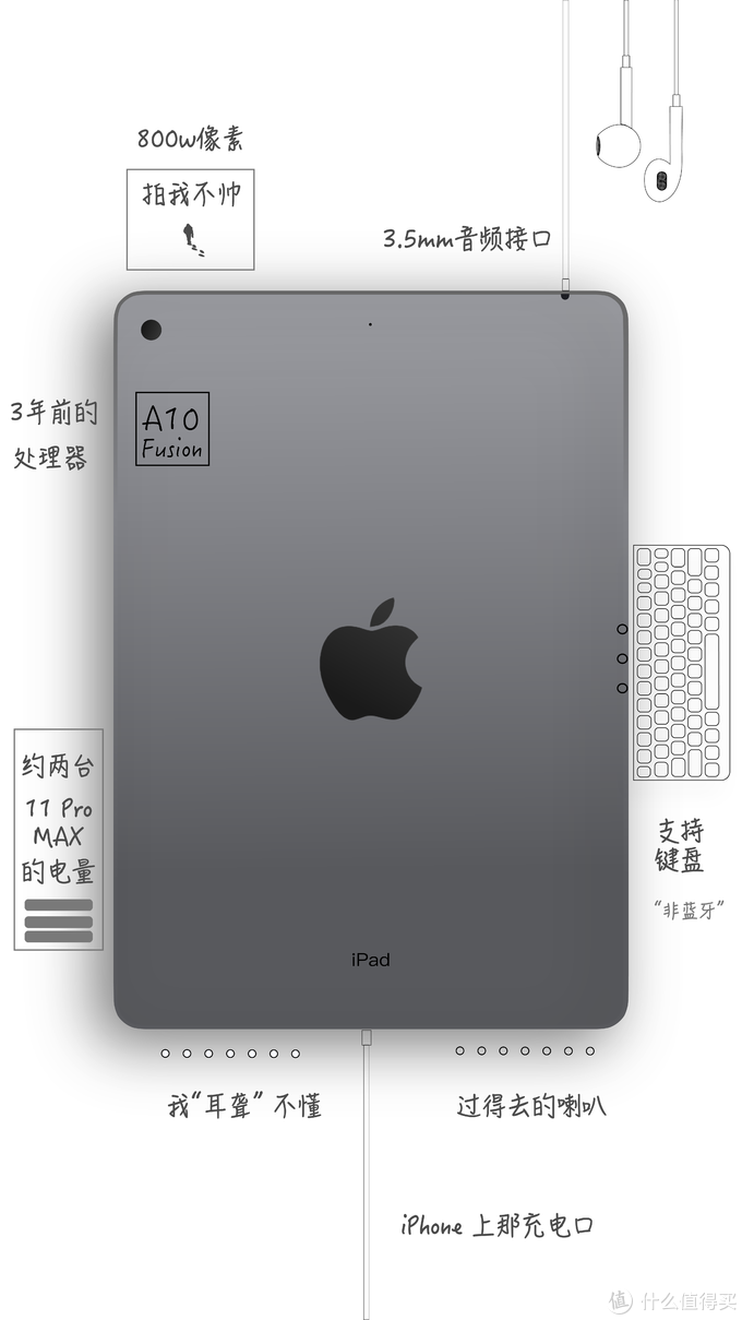 聊聊2019款iPad,来自一个老果粉的真实分享
