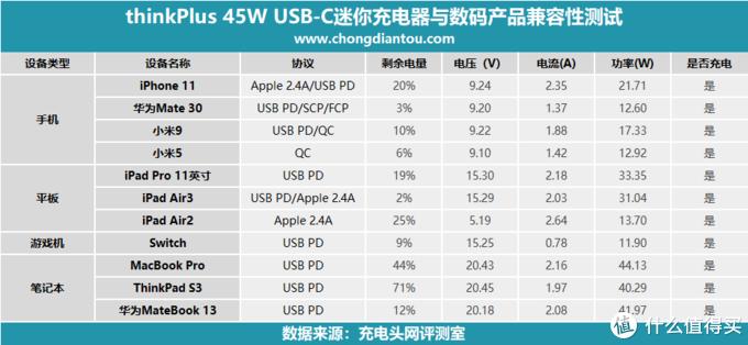 """更小的""""口红""""适配器,thinkPlus 45W PD USB-C 迷你充电器评测(PA45)"""