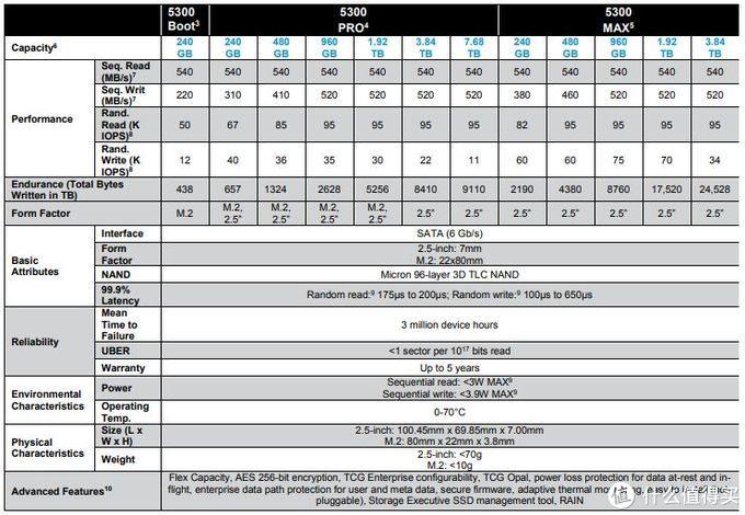 主打耐用性、1050MB/s读速:Micron 美光 发布 7300/5300系列SSD、X8 Portable SSD移动固态硬盘