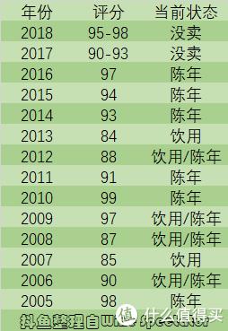 梅多克年份评分表