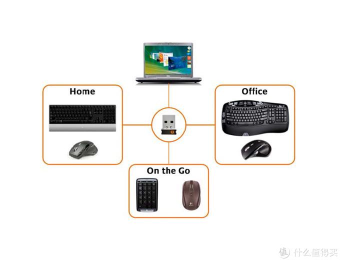 罗技Unifying™ 优联技术简介与优联接收器型号详解