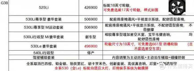 宝马5系:一年改款三次,卖车提成500块还不如3系给的多