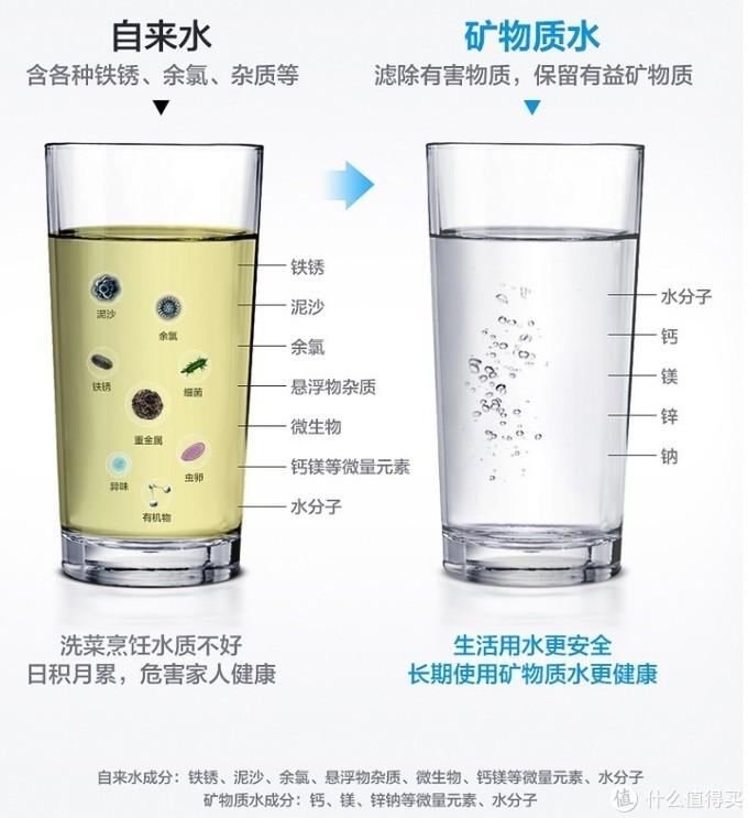 自己看看自来水和矿物质水的区别,你确定你家自来水用超滤净水器过滤后,剩下的矿物质和人体所需康物质吻合?