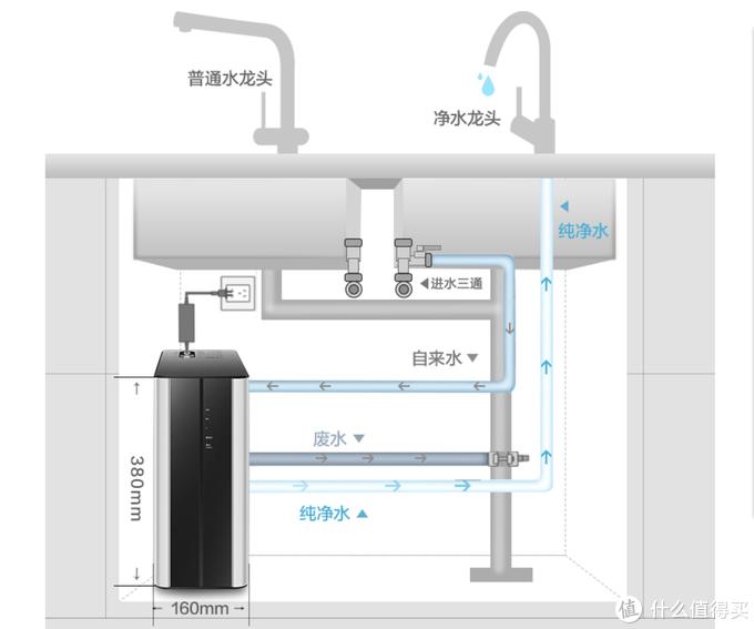 无桶+400g大通量+RO反渗透:高性价比华凌净水器使用体验