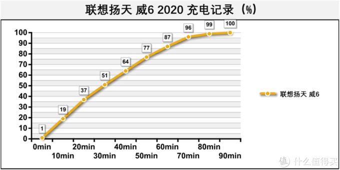 功能型商务本,扩展能力极佳:联想威6 2020款详细体验