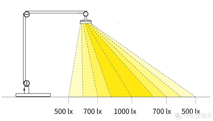 小巧智能颜值高,前透光的yeelight 光感智能台灯晒单体验