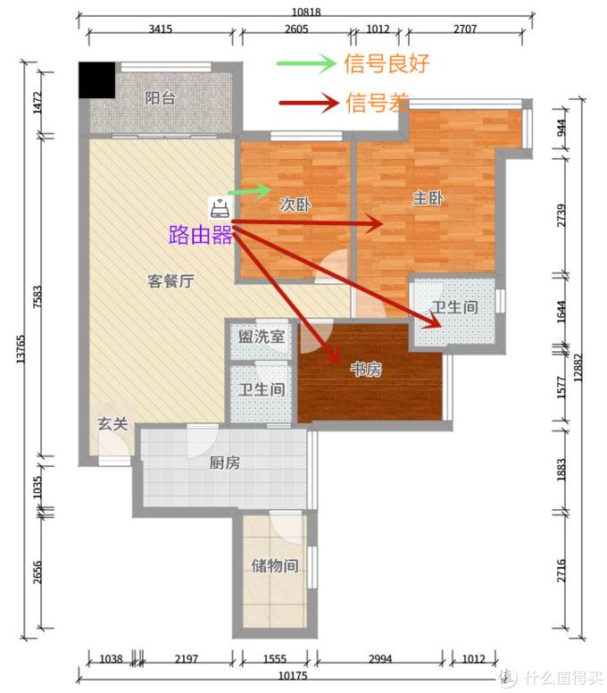客厅单路由模式