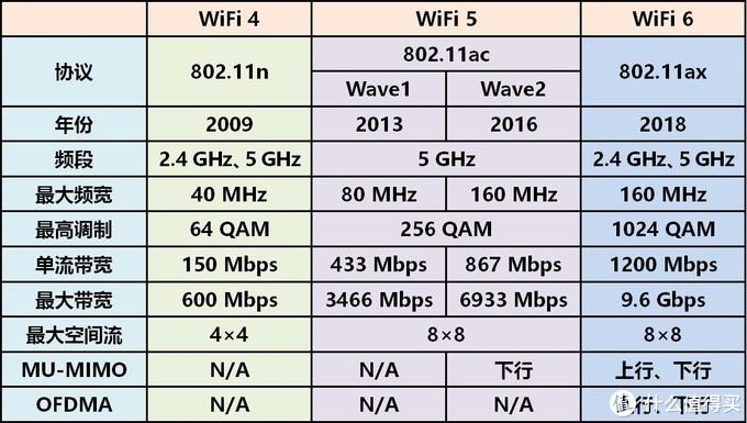 88~158元让老机器升级支持WiFi 6