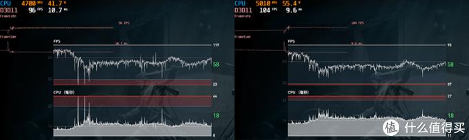 《刺客信条:奥德赛》帧率稳定性,左侧9900K、右侧9900KS▲