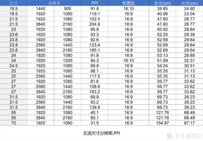 从500到5000 双十一选显示器选购一篇看完