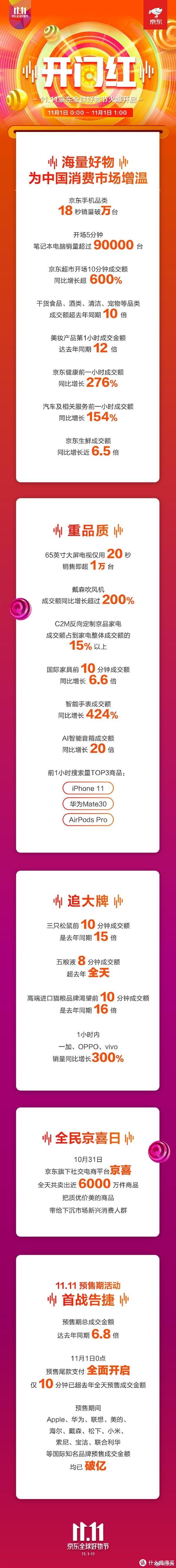 京东公布双11第一小时首发战报:iPhone 11搜索量最高