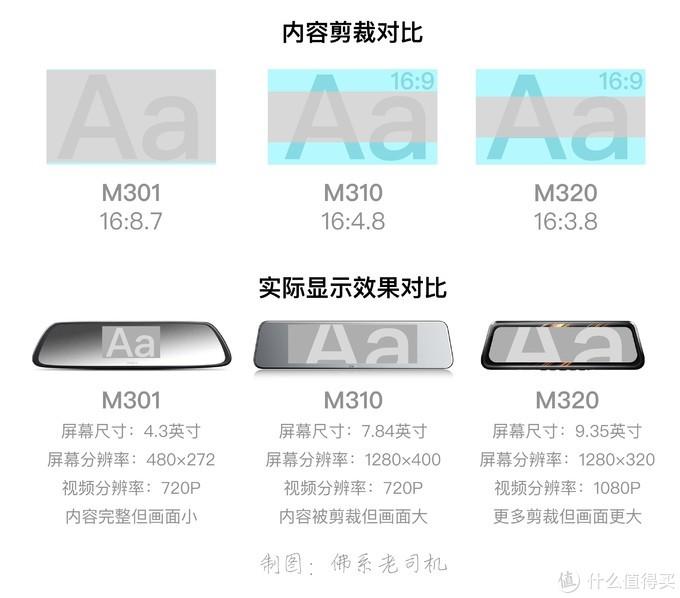 360双11新品M310记录仪 雨天实测 并对比分析M301/M320