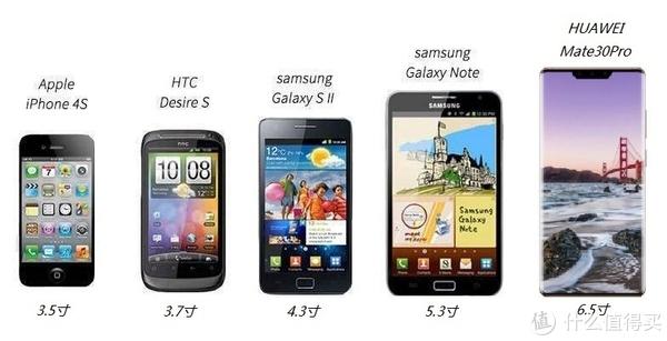 手机屏幕越来越大、越来越长,边框越来越窄