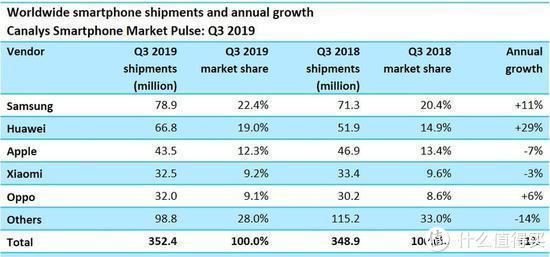 2019年第三季度全球智能手机出货量