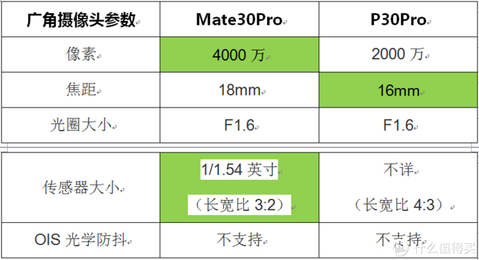 旗舰级华为手机怎么选?Mate30Pro与P30Pro对比评测