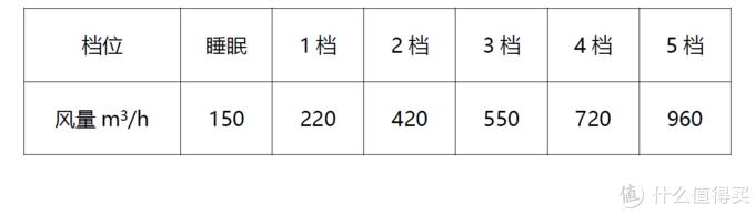 有了它庄里人再也不怕雾霾了:352 Y100C 空气净化器体验评测