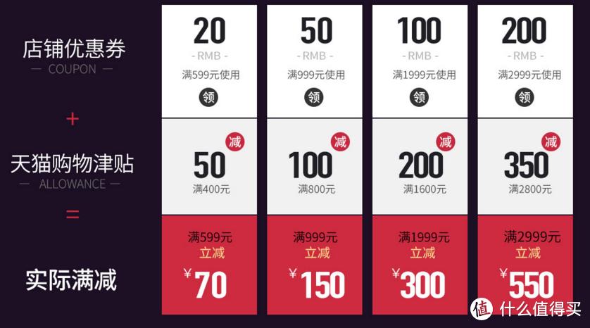 12个品牌分析,43款折扣对比,最全数据帮助你备战家纺双十一!