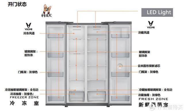 云米互联网冰箱21Face(对开门525L)体验:将智能生活进行到底