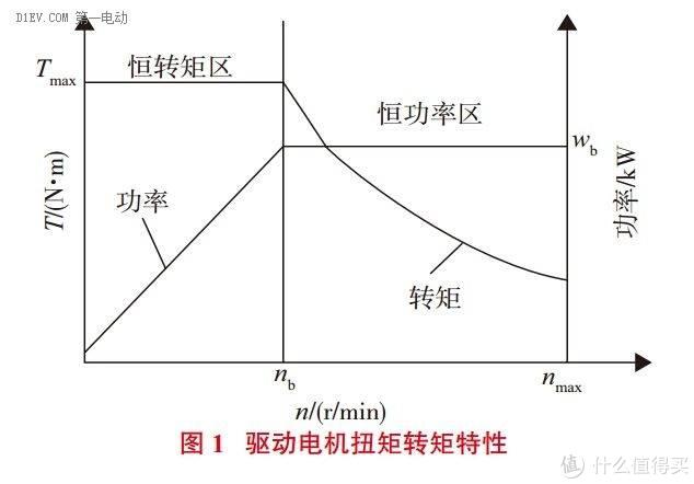 直流电机的转速与转矩关系图。