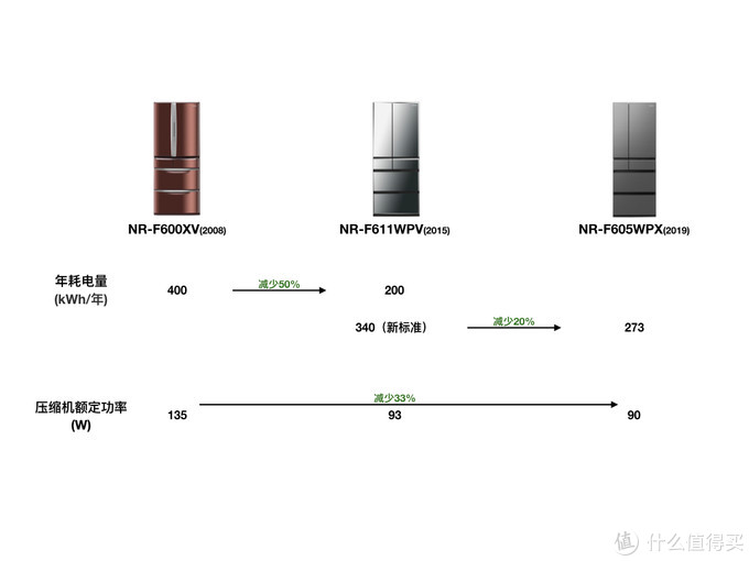 12年间,显著降低的能耗和一脉相承的产品发展