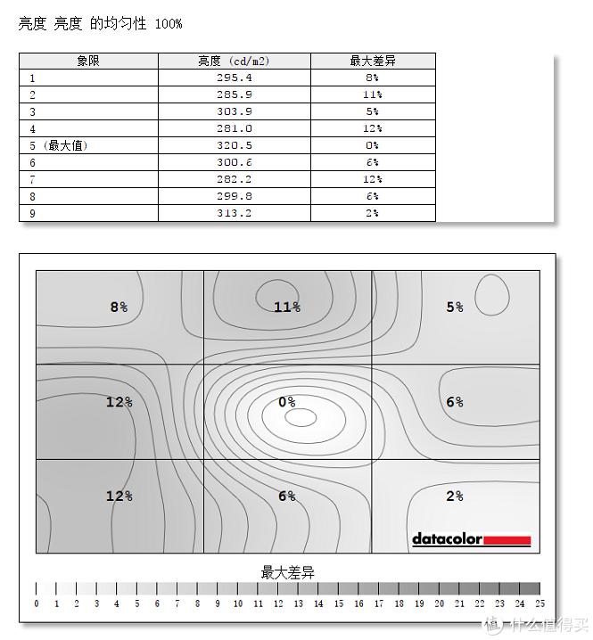 电竞显示器应该有哪些素质?华硕TUF电竞显示器VG27VQ测评