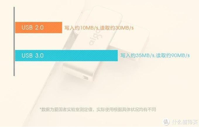 双11凑单爆品,用途广泛、品质优良, aigo爱国者64G USB 3.0金属U盘