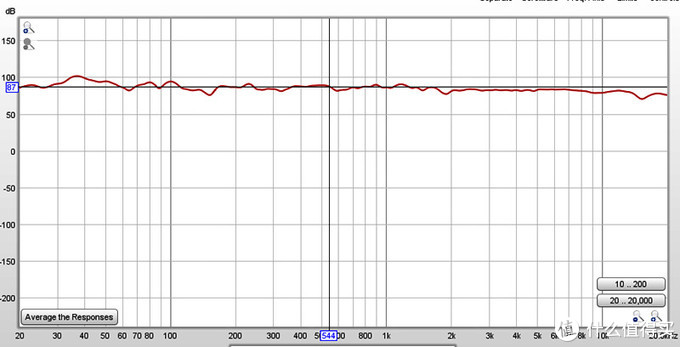 我们来看看旗舰SC3010的曲线