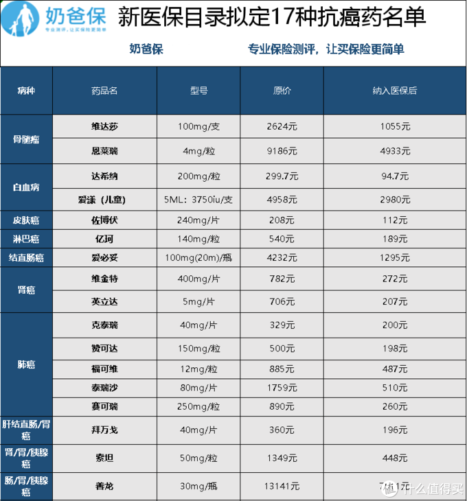 17种抗癌药名单