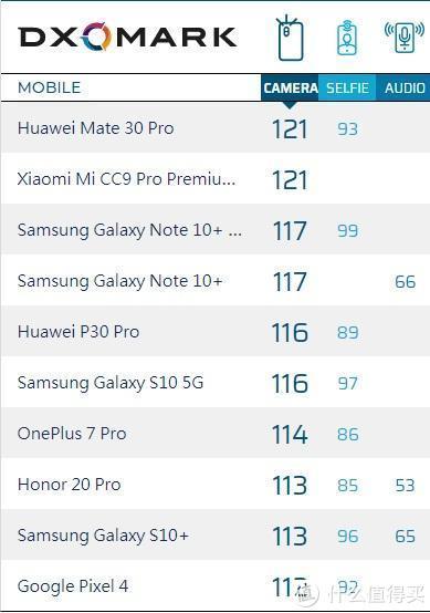 拍照机皇小米CC9 Pro发布:有史以来照片得分最高的手机之一