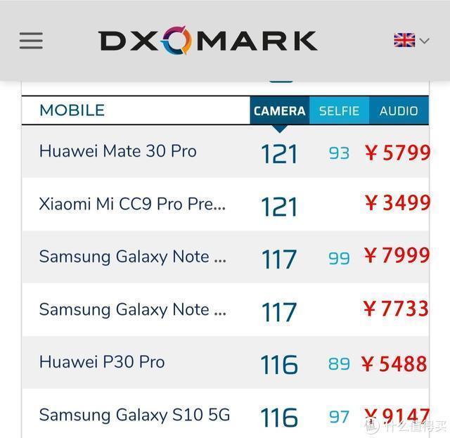 DxO121分并列第一:小米CC9 Pro 3499 PK 华为Mate30 Pro 5799元