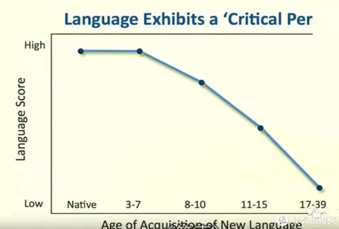 纵轴是习得第二外语的能力,横轴是年龄