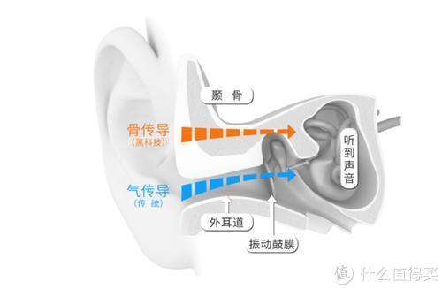 南卡骨传导耳机体验,给耳朵换一种方式去聆听,有颜又有料